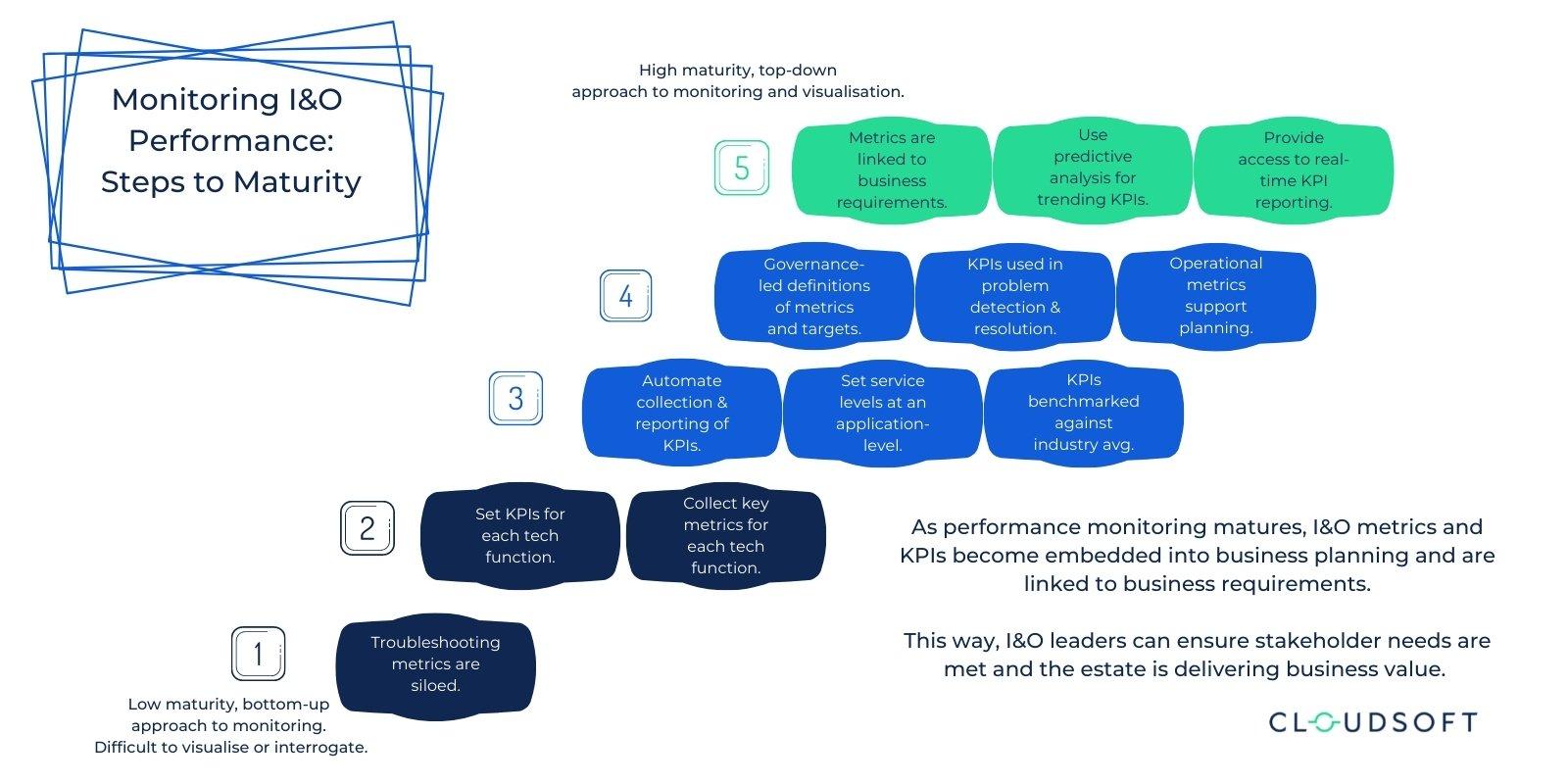 Gartner Strategic Priorities Maturity Model - I&O performance 1