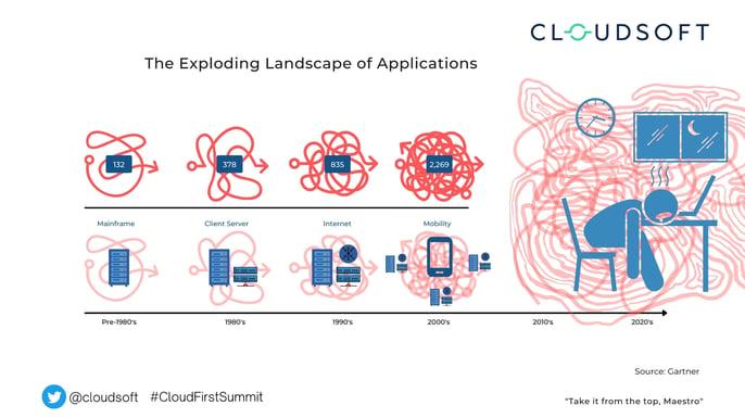 Exploding landscape of applications
