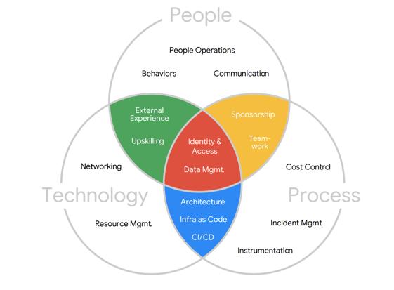 Google Cloud Adoption Framework