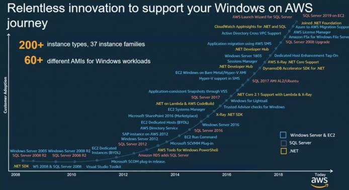 Windows on AWS Journey