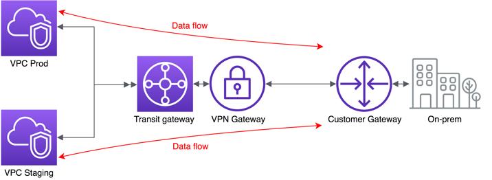 transit-gateway-arch-diagram (1).png