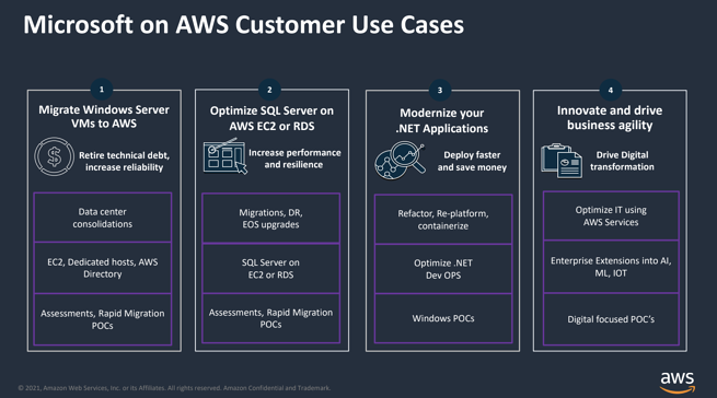 Microsoft on AWS Use Cases