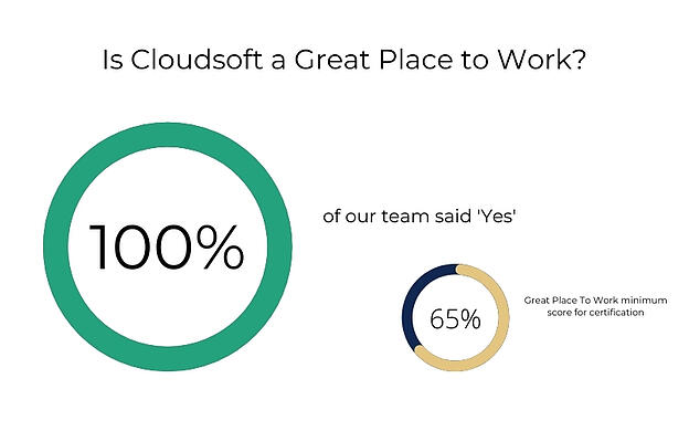 Is Cloudsoft a Great Place to Work?