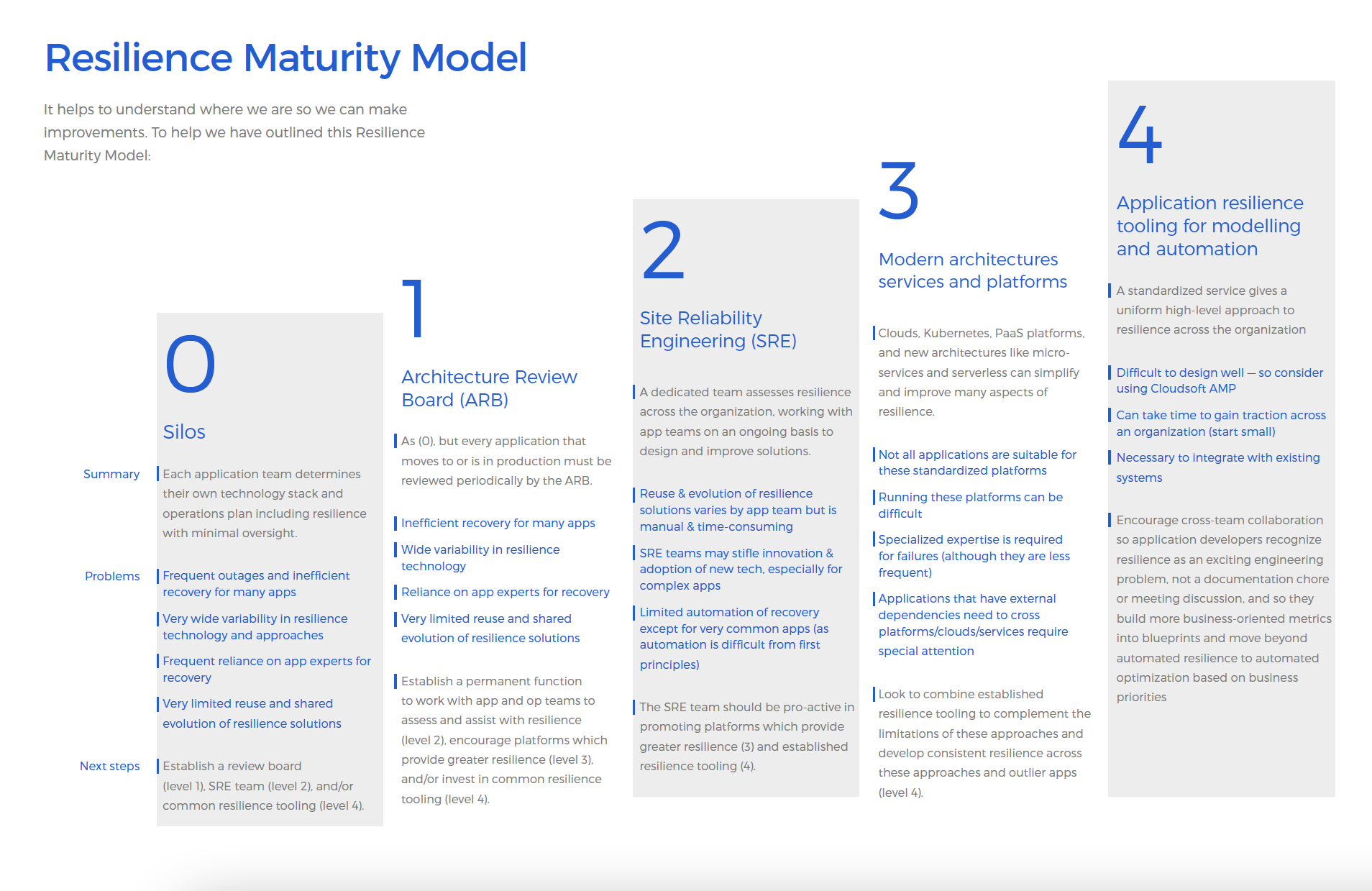 Cloudsoft Resilience Maturity Model