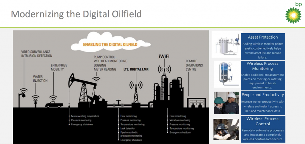 BP Digital Oilfield