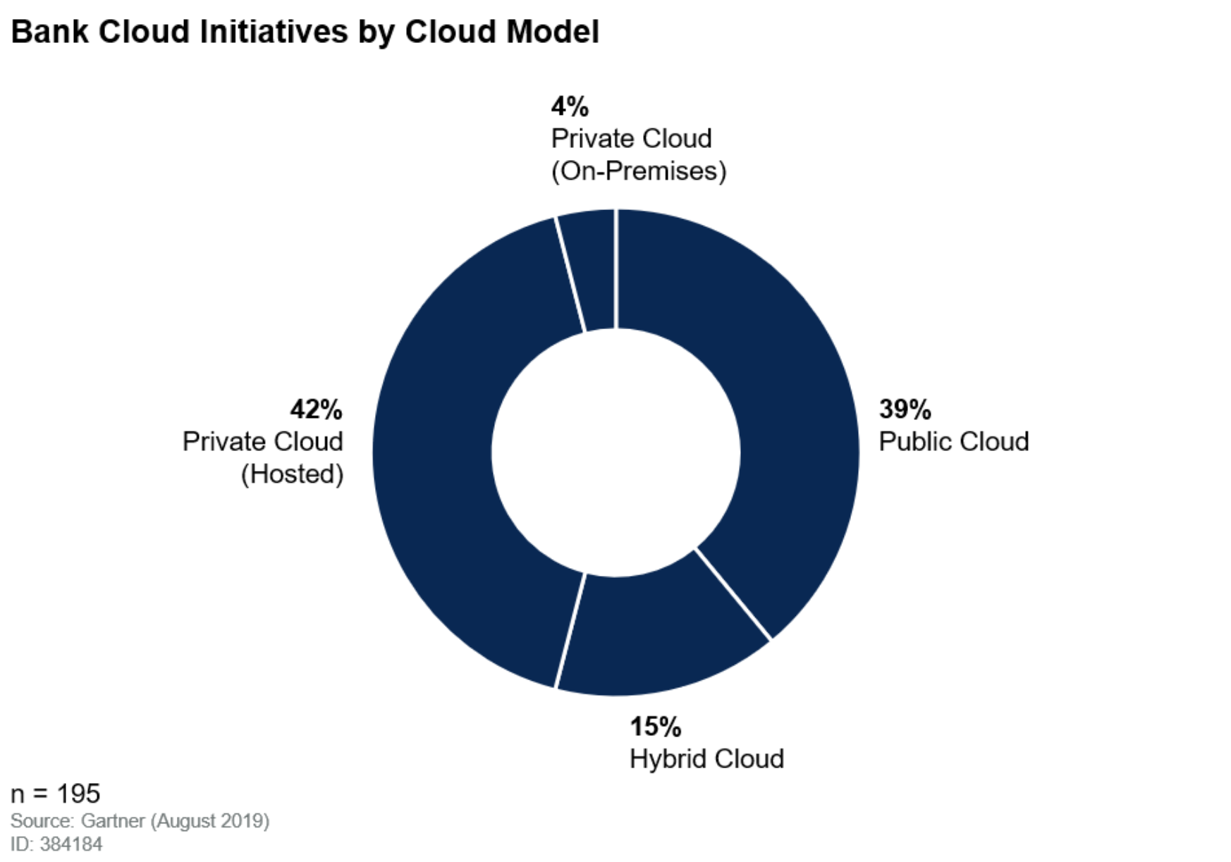 Bank cloud initiatives by cloud model. Source: Gartner Cloud Heatmap for Banking & Investment Services 2019